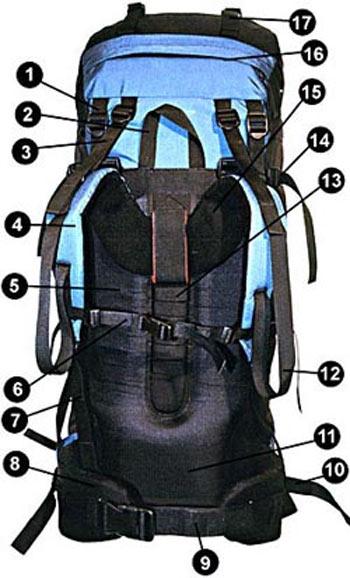 Partes de una mochila.jpg